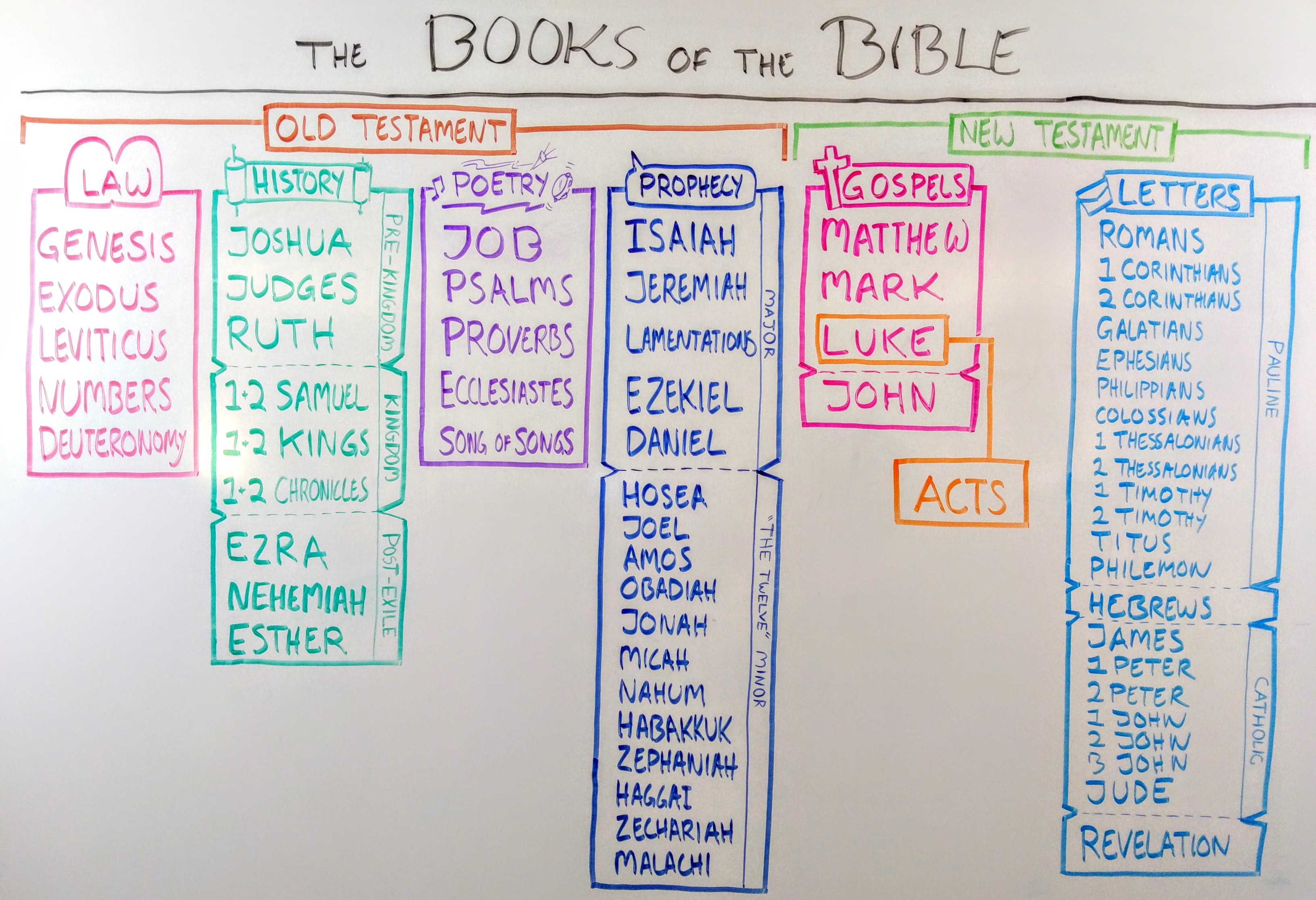 Books Of The Bible List