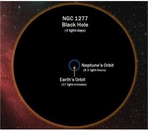 Descoberto buraco negro que pesa 17 bilhões de vezes a mais que o nosso Sol 1
