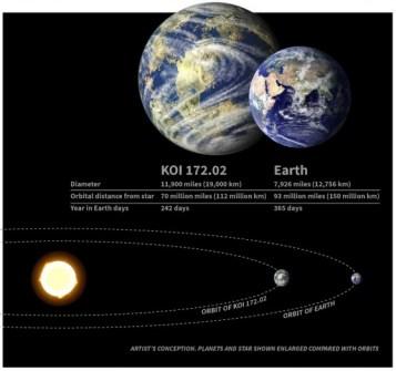 Exoplaneta mais parecido com a Terra é descoberto pelo telescópio Kepler
