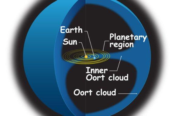 Nuvem de Oort.