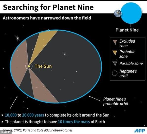 Órbita do Planeta Nove