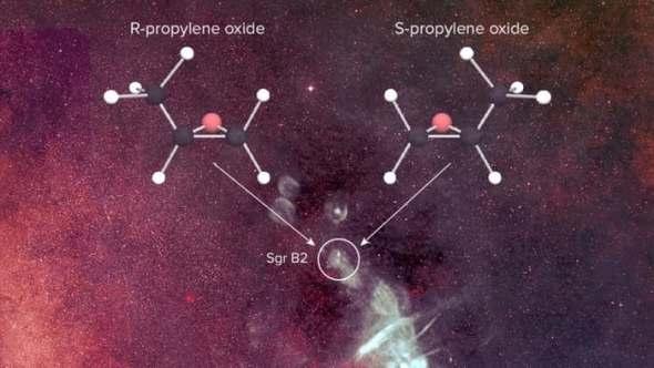O'S' (Latin for sinistra, canhota) e R (Latin para rectus, destra) versões da molécula quiral de óxido de propileno, descoberta numa enorme região de formação de estrelas, próxima do centro da nossa galáxia.