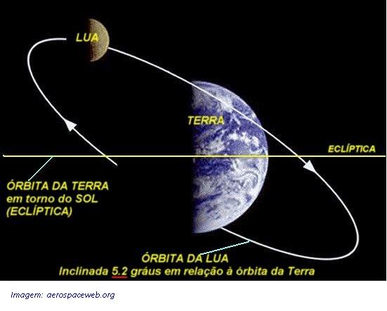 orbita_terra_lua_2