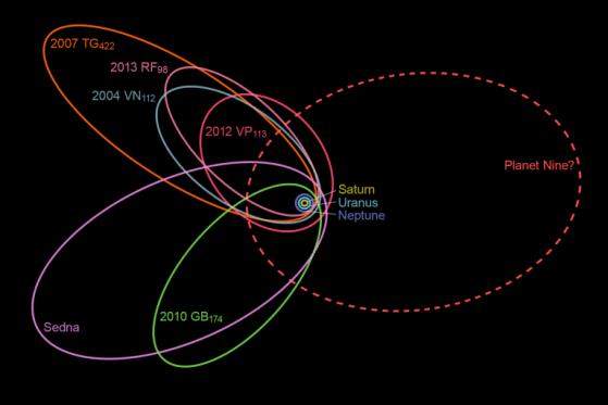 Órbitas de Sedna, outros objetos e uma possível órbita do Planeta X