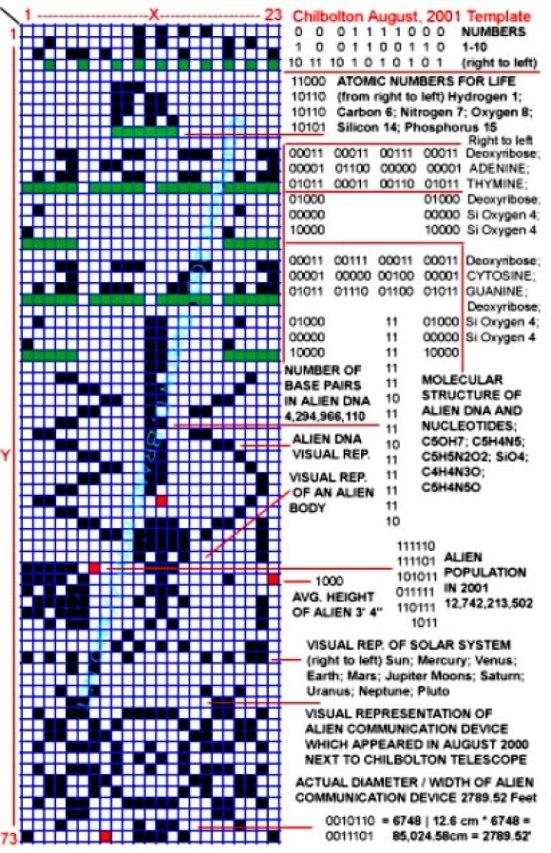 Em 1974, um sinal foi enviado ao espaço e a resposta foi recebida e silenciada em 2001 1