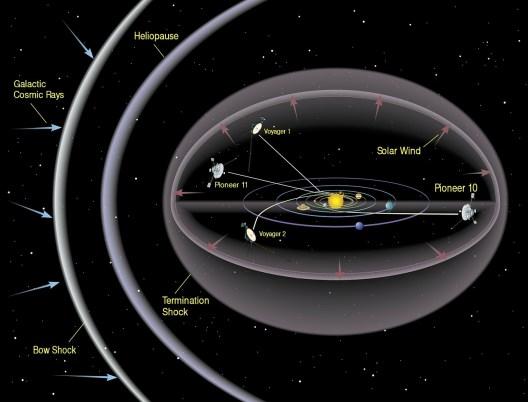 NASA detecta misteriosa parede na beira do Sistema Solar