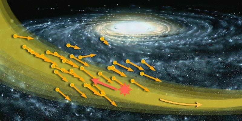 """Tempestade de Matéria Escura se aproxima da Terra - """"São restos de uma galáxia anã engolida pela Via Lácta"""" 1"""