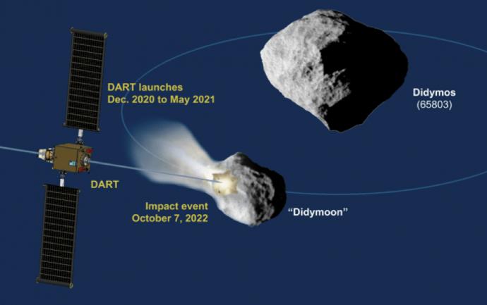 A espaçonave de defesa planetária da NASA está pronta para passar por seu primeiro teste no mundo real