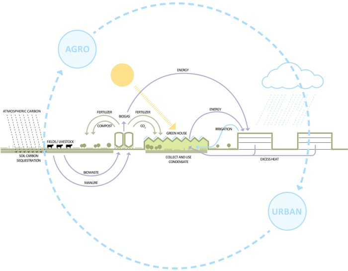 3063686-inline-agrofoodparkagrourbanecosystemdiagram2016-william-mcdonough-partners