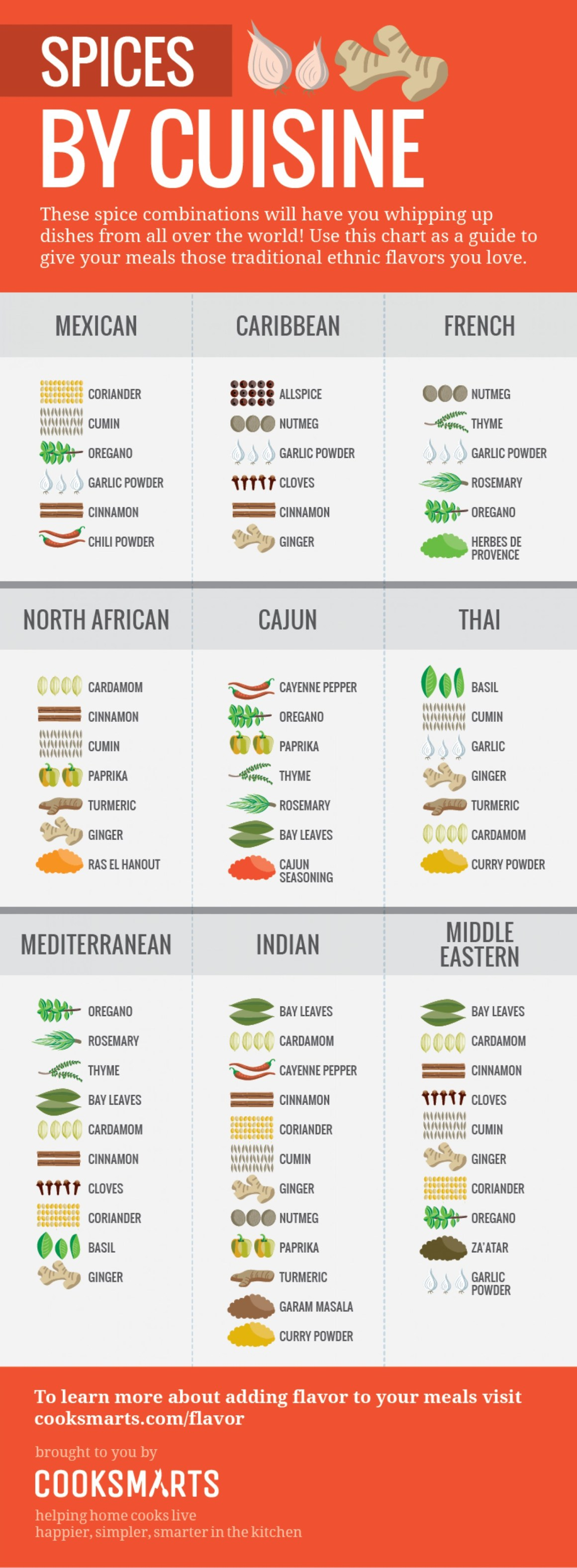 spices-by-cuisine-vertical_543410ad945b5_w1500
