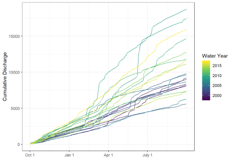 Cumulative discharge (by water year) in the Yahara River.