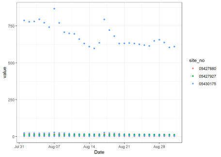 Basic ggplot2 timeseries with 3 parameters represented in one: inorganic N, TSS, and flow.