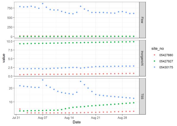 Basic ggplot2 timeseries with inorganic N, TSS, and flow represented in three individually scaled facets along the y axis.