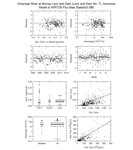EGRET example plots