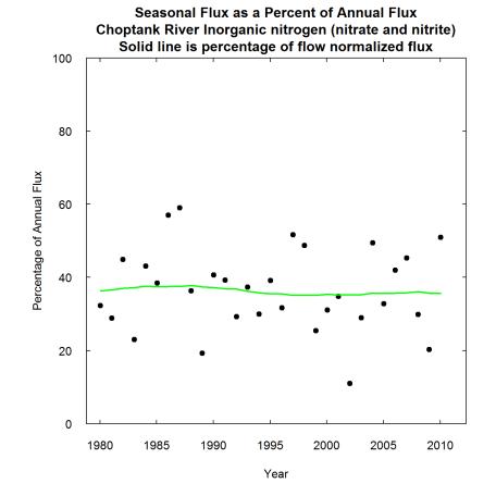 Seasonal flux as a percentage of annual flux.
