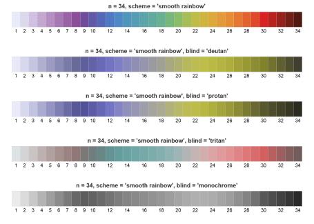 Adjust for color blindness.