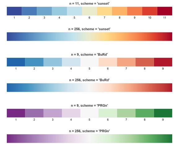 Diverging color schemes