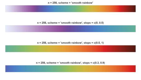 Adjust starting and ending color levels.