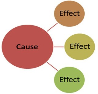 A graphical image of the structure of a cause and effect essay.