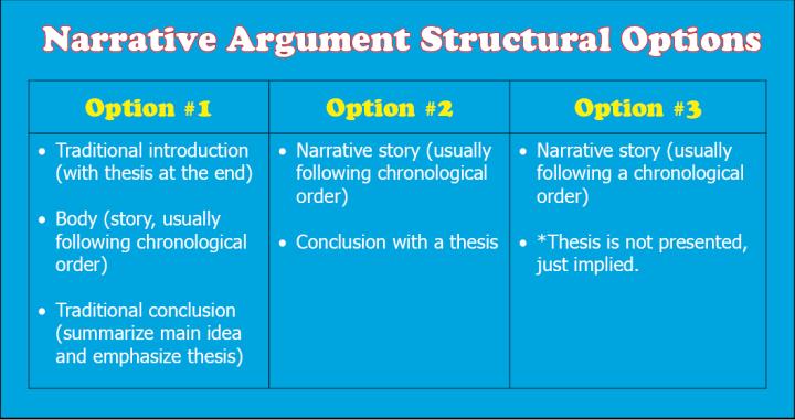 Narrative Argument Structural Options
