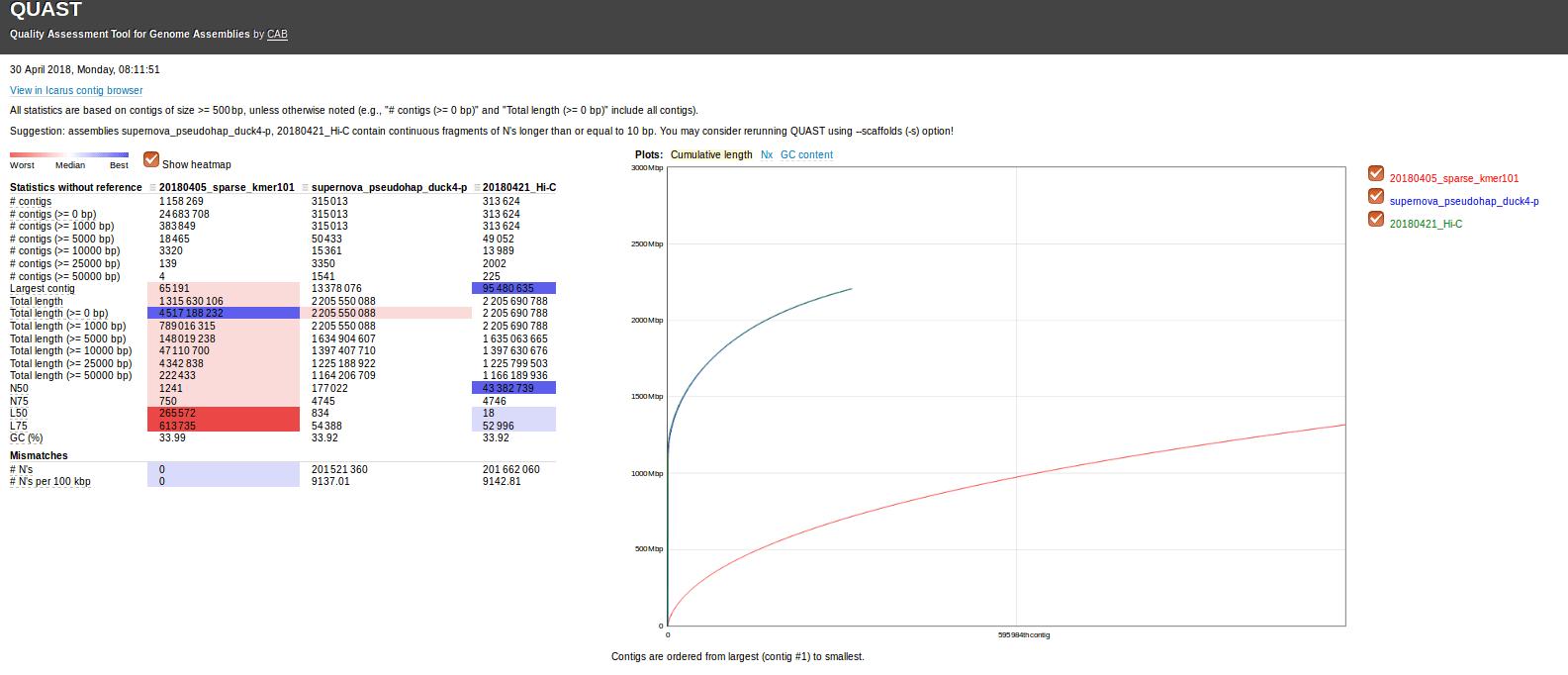 20180430_quast_sparse_sn_pga_comparison.png