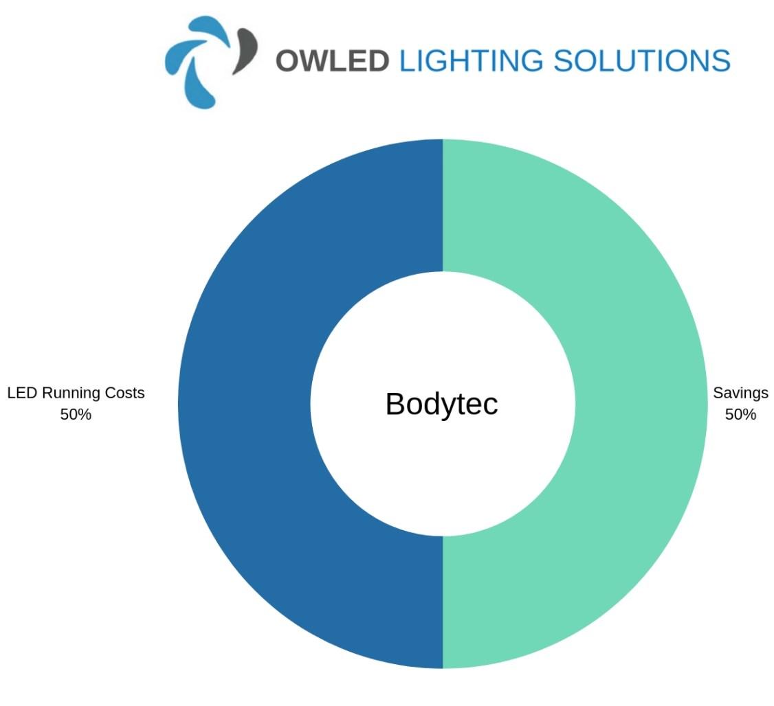 Chart showing Bodytec LED garage Lighting Savings
