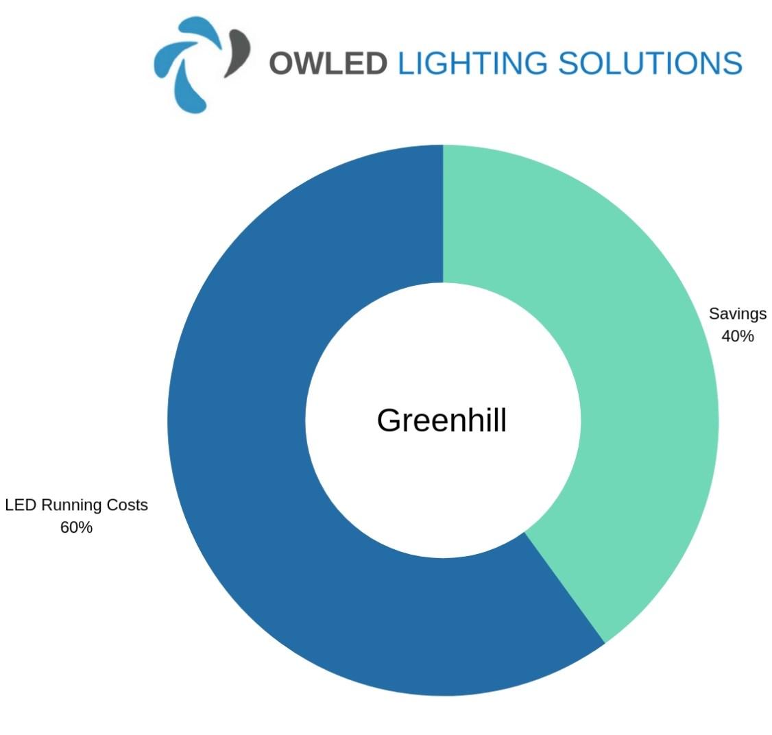 Chart showing Greenhill Motors' LED Garage Lighting Savings