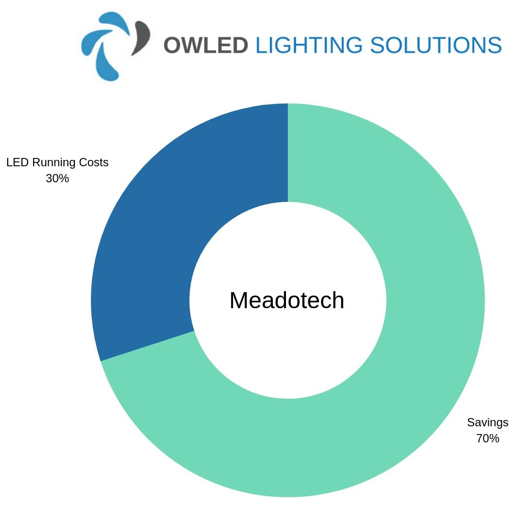 Chart showing Meadotech LED Warehouse Lighting Savings Chart