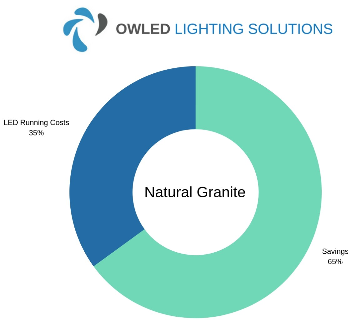 Chart showing Natural Granite's workshop Lighting Savings