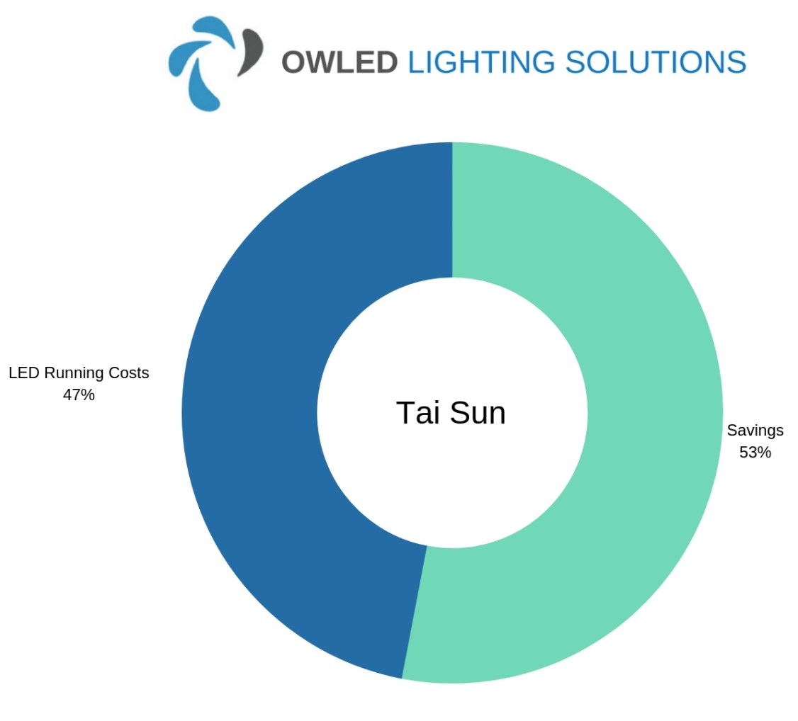 Chart showing Tai Sun LED Warehouse Lighting Savings Chart