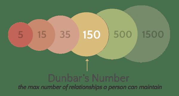 DunbarsNumber