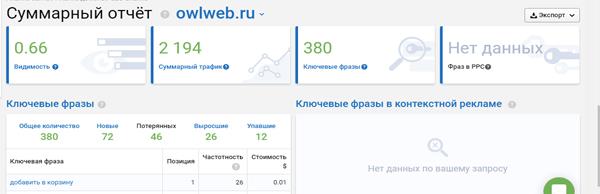 Анализ ключевых фраз от Serpstat