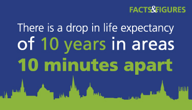 Illustration showing that there is a drop in life expectancy of 10 years in areas 10 minutes apart