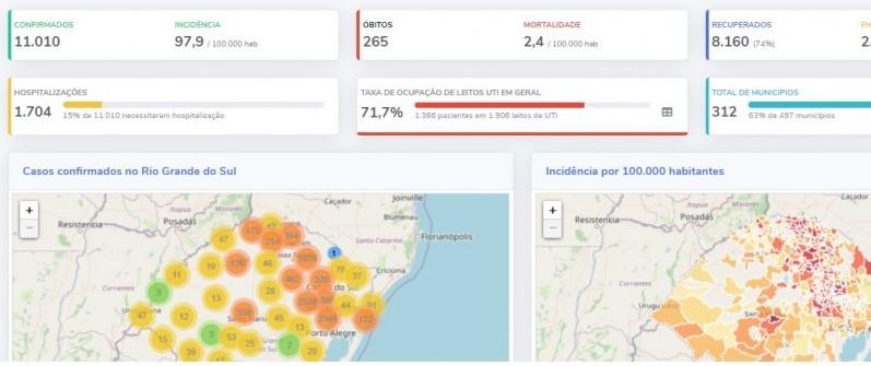 Onde acompanhar os dados sobre COVID19 no Brasil? |