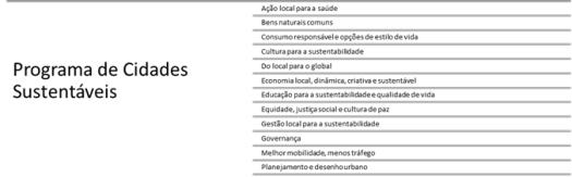 Programa de Cidades Sustentáveis