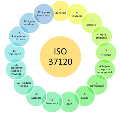 ISO 37120