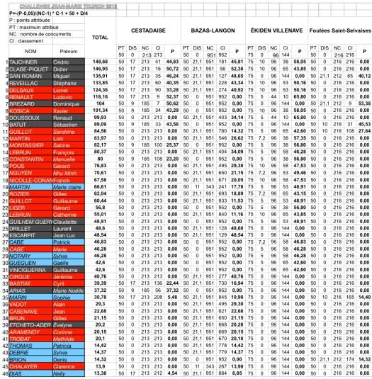 classement_challenge_2014