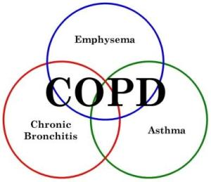 What-is-COPD