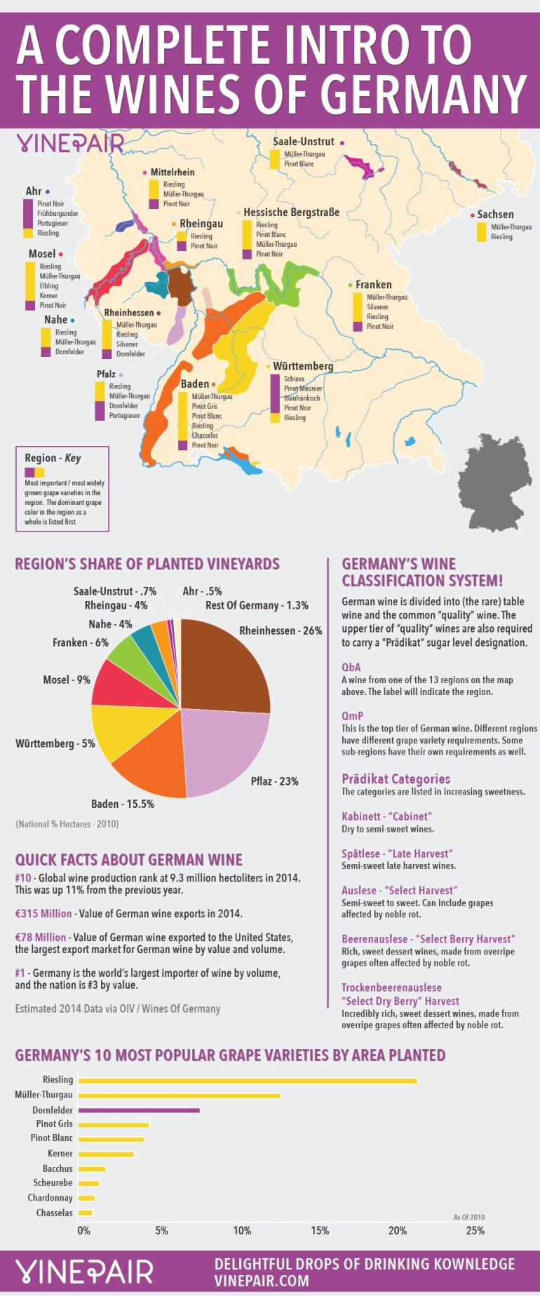 A Complete Introduction To The Wines Of Germany: Map & Infographic with regard to Map German Wine Regions