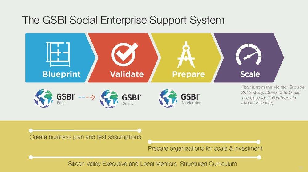 Global Social Benefit Incubator (GSBI)