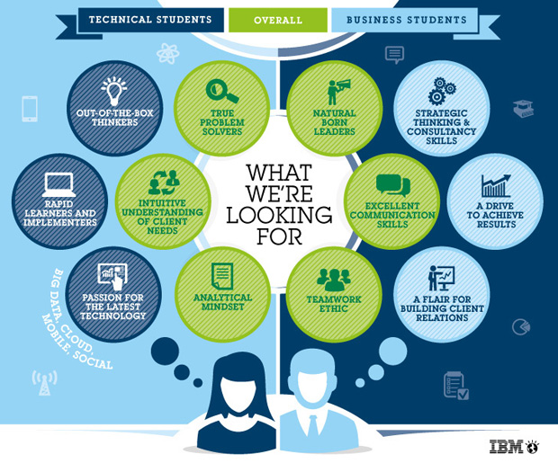 IBM's global internship program