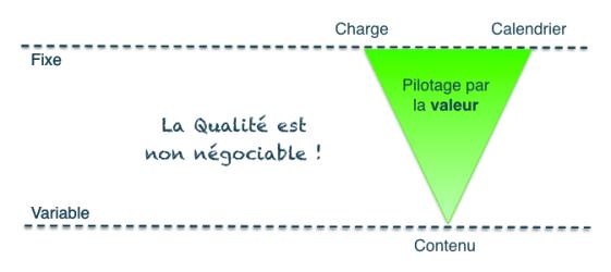 """Résultat de recherche d'images pour """"Agile Qualité  non négociable"""""""