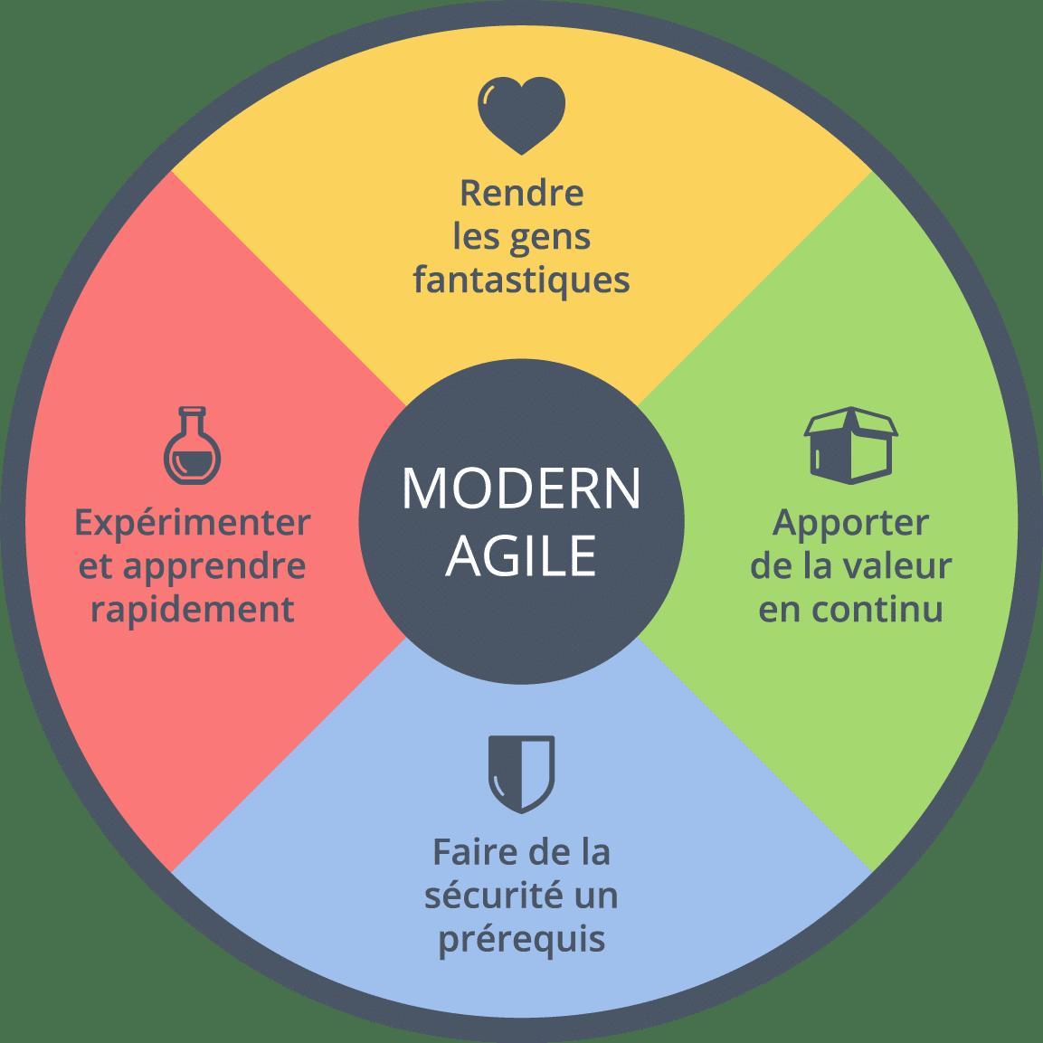 A la découverte de Modern Agile
