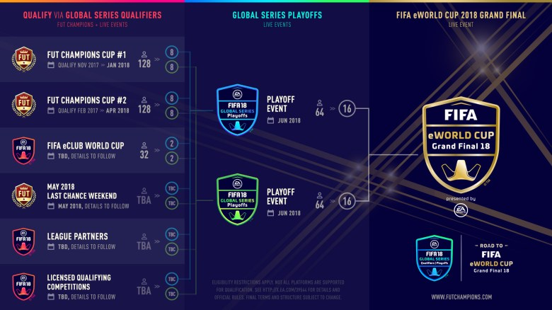 EA Announces FIFA's Biggest Tournament Ever | PerezStart