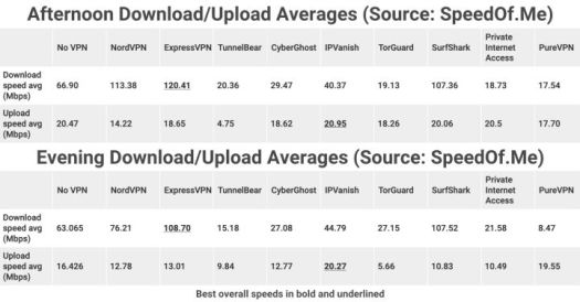 IPVanish VPN Review - IGN 4