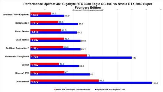 Gigabyte RTX 3080 Eagle OC 10G Review 4