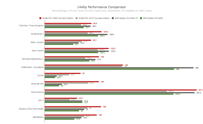 1440p-Performance-Comparison--720x441 AMD Radeon RX 6800 Graphics Card Review | IGN