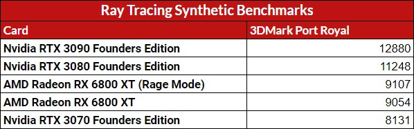 Ray-Tracing-Synthetic-Benchmarks-Score AMD Radeon RX 6800 XT Review and Benchmarks | IGN