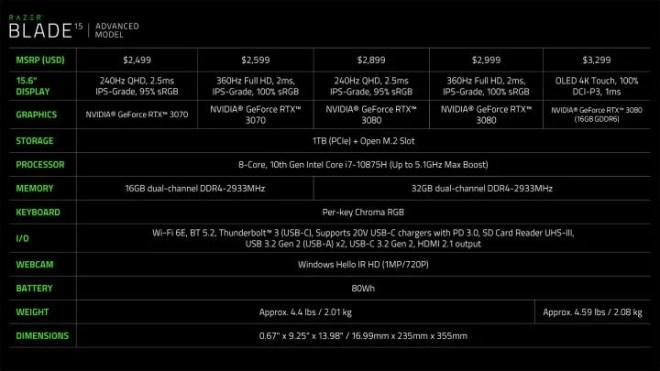 Spec-Sheet-Razer-Blade-15-Advanced-Early-2021-720x405 The New Razer Blade Gets a 1440p Screen Option, New Nvidia GPUs | IGN