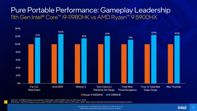 11th-Gen-H-series-Press-Deck-Final-15-720x405 Nvidia New Mobile GPUs Brings Ray Tracing to Cheap Gaming Laptops | IGN